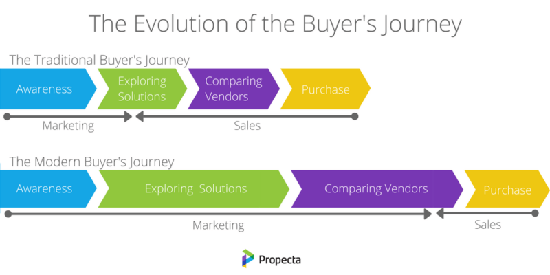 modern buyer journey chart